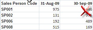 Required data format for pivot tables