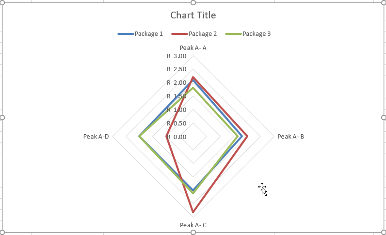 radar-charts-to-compare-projects